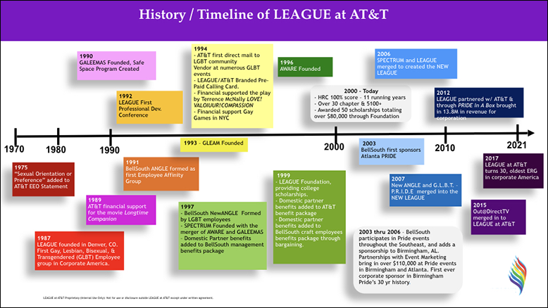LGBTQ Inclusion - AT&T LEAGUE History