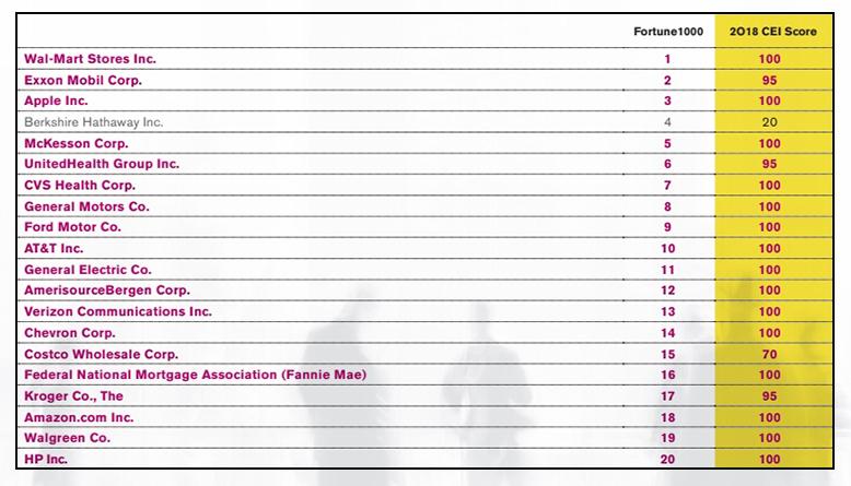 企業平等指数